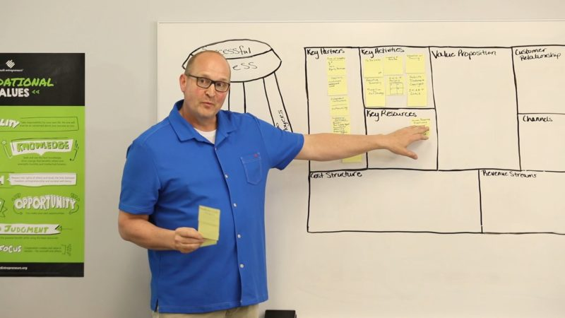 Business Model Canvas: Operations